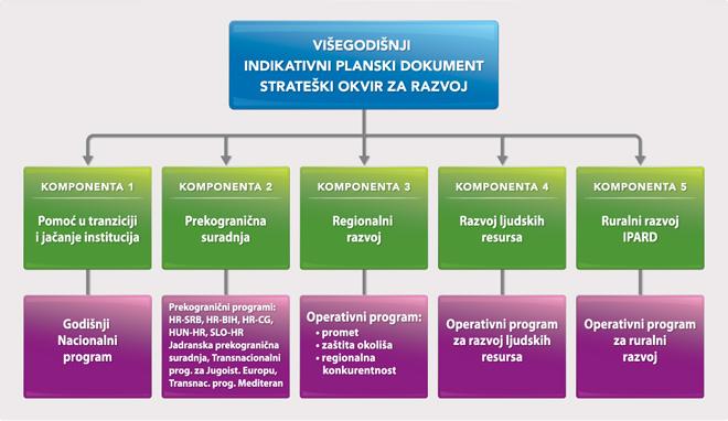 strateski okvir za razvoj eu projekata fondovi